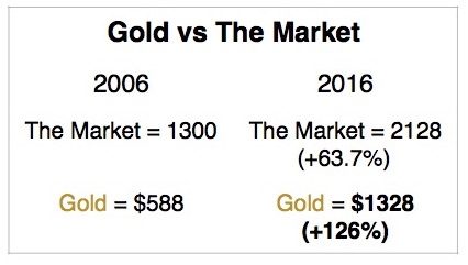 gold-vs-the-market