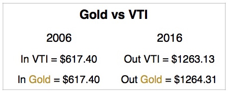 gold-vs-vti