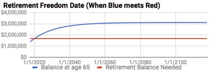 Retirement Freedom Chart