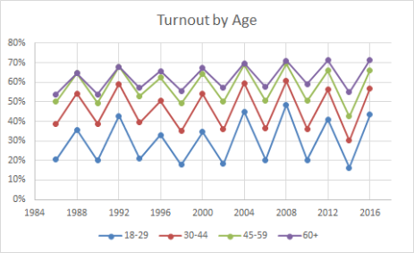 Turnout_by_age